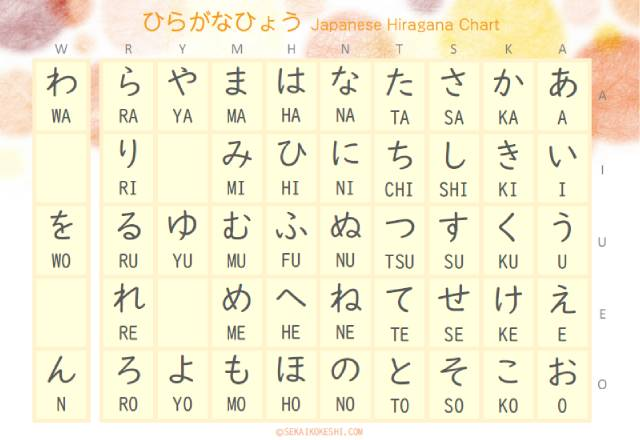 preview of japanese hiragana chart with bright orange and yellow dots pattern