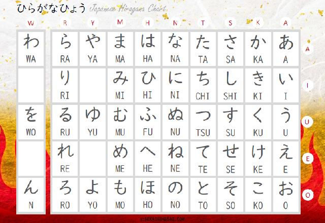 preview of japanese hiragana chart with rengoku kyojuro-ish design, burning fire and japanese washi paper texture