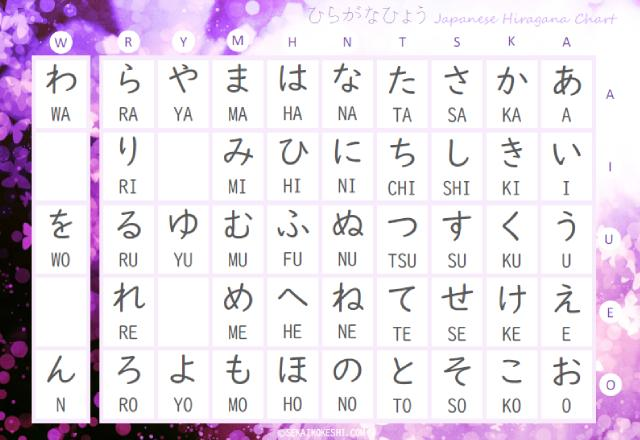 preview of japanese hiragana chart with purple butterfly, featured demon slayer kocho shinobu