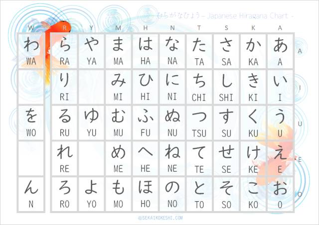 preview of free hiragana chart with beautiful goldfish and ripples design